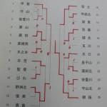 中学ソフトテニス 滋賀県春季大会2012[結果]