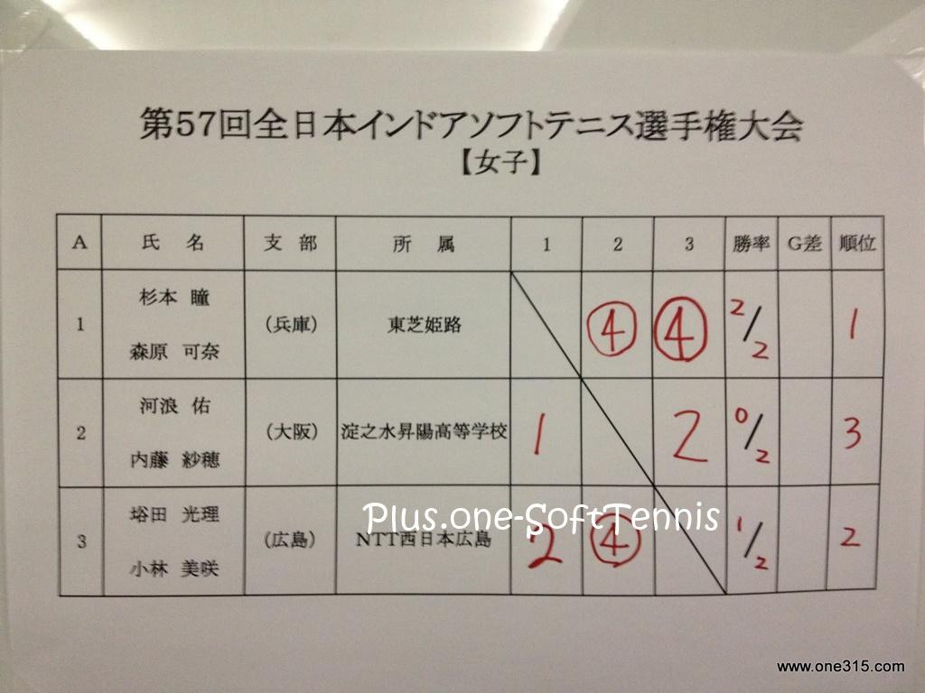 全日本ソフトテニスインドア2012[結果・動画]