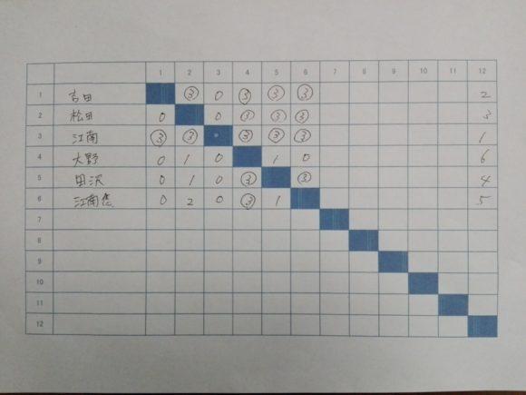 2017/12/24(日) プラスワンカップ・第一回スポンジボールテニス親睦大会(ショートテニス、フレッシュテニス)