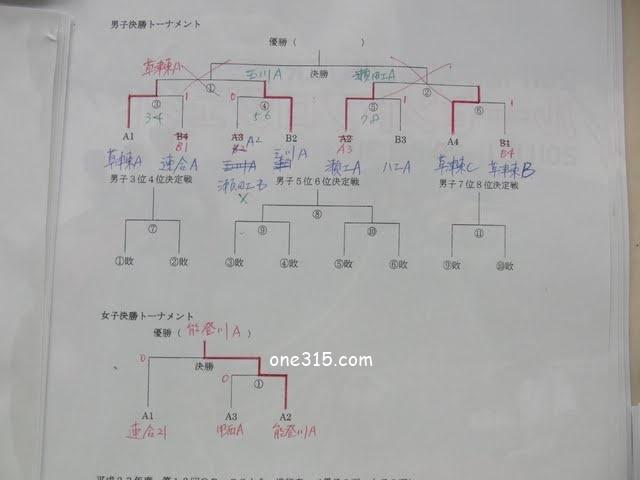 滋賀県ソフトテニス 高校OB・OG交流対抗戦2016