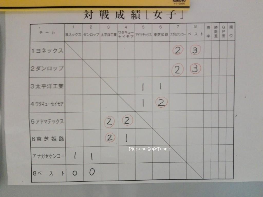 ソフトテニス 日本リーグ2017(1日目)@愛知県スカイホール豊田
